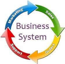 attraction marketing thru business system