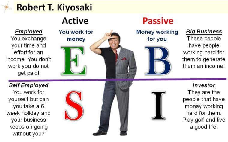 robert kiyosaki cashflow quadrant
